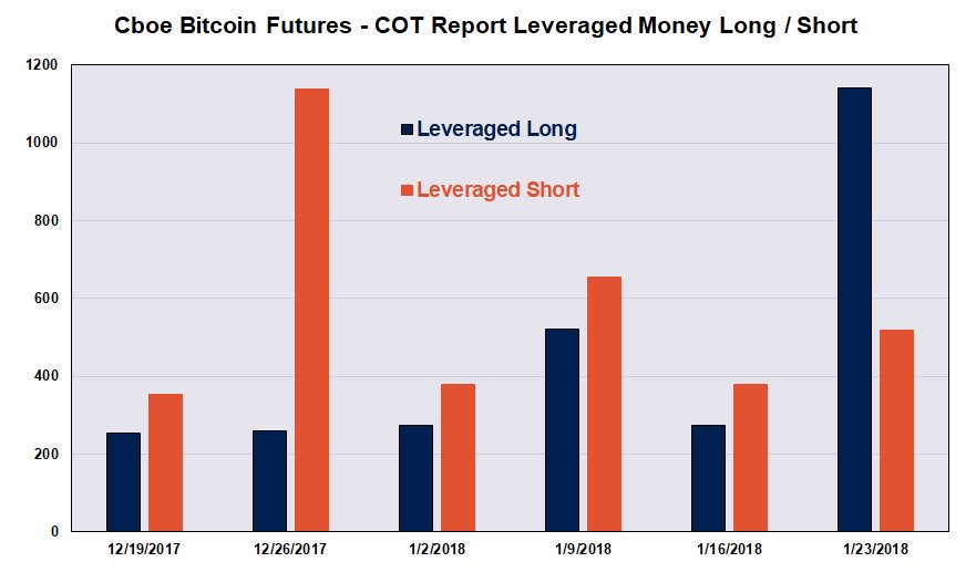 Bitcoin Futures Report Shows Bullish Sentiment Is In the Air