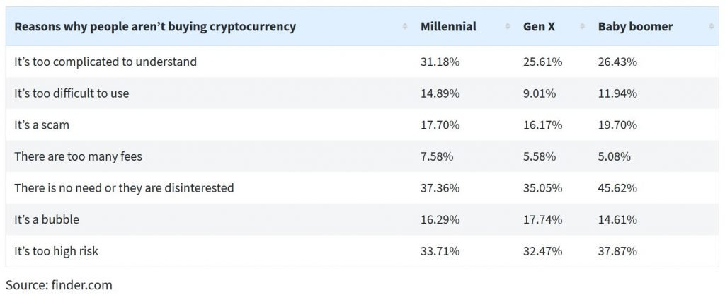 27% of Americans Find Cryptocurrency Too Difficult to Understand
