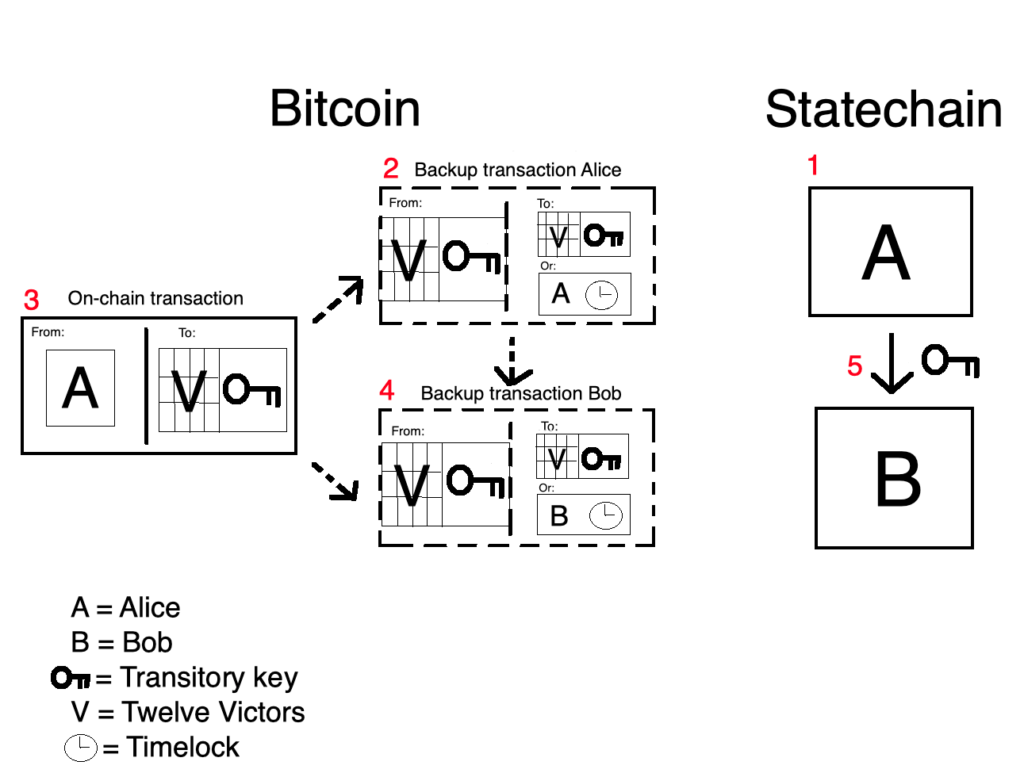 Statechains let you send private keys off-chain instead of sending coins to new addresses. But you can still use the keys to spend the coins on-chain.