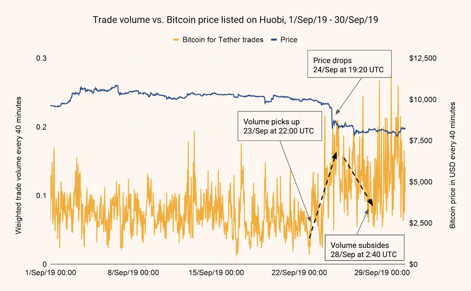 Chainalysis has traced the PlusToken team's attempts to sell ill-gotten bitcoin through Huobi OTC desks, potentially influencing the BTC price.