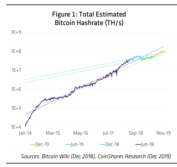 Bitcoin Trends of 2019 - hash rate